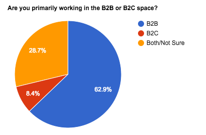 b2b and b2c content.png